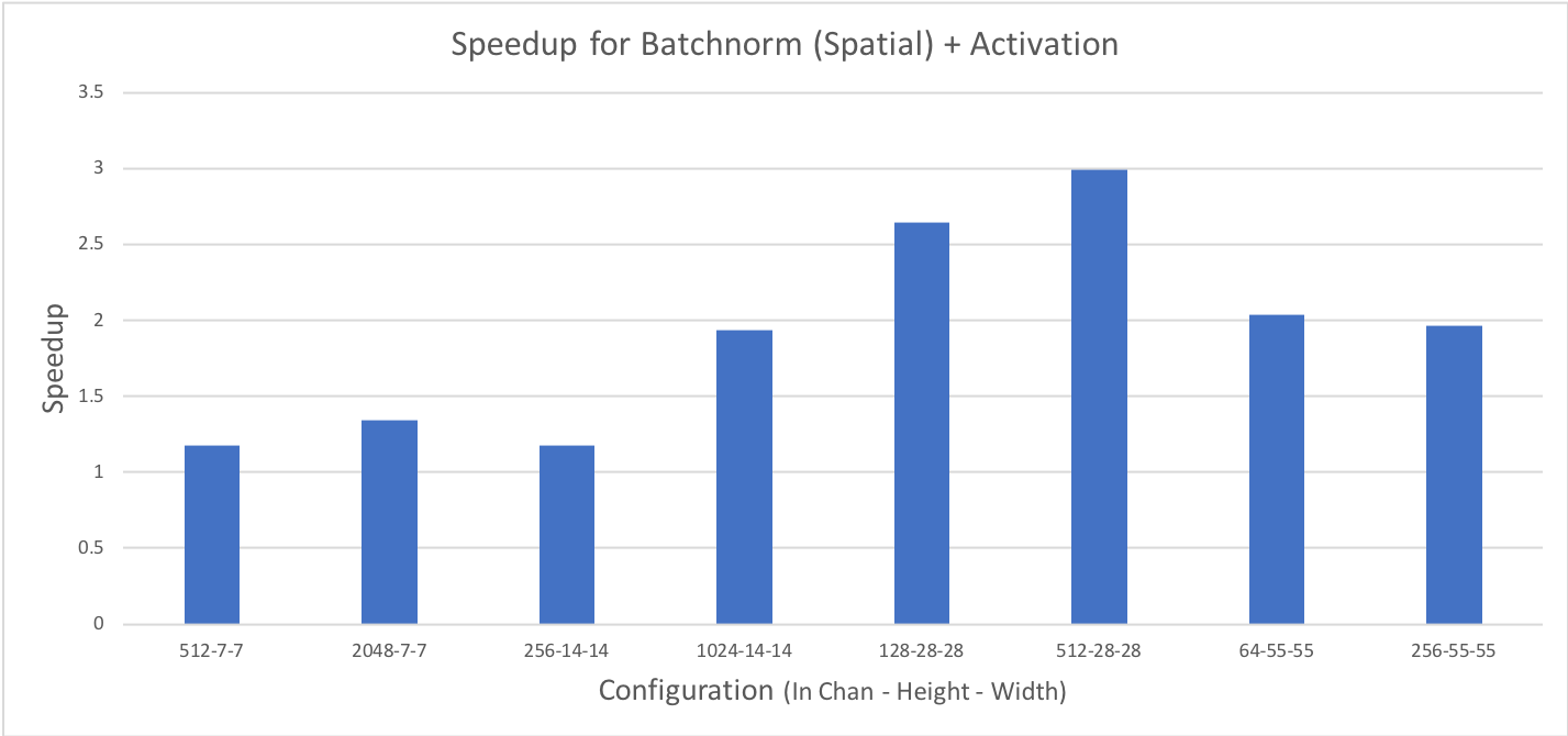 Batchnorm activation fusion
